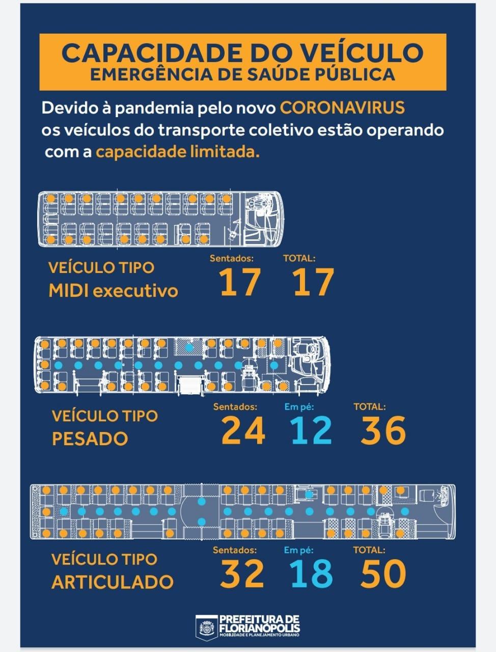 Esquema de capacidade dos ônibus e distanciamento de passageiros da Prefeitura de Florianópolis